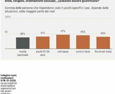 40% ITALIANI APPROVA IL 'RAZZISMO': FAVOREVOLE A DISCRIMINARE GLI IMMIGRATI