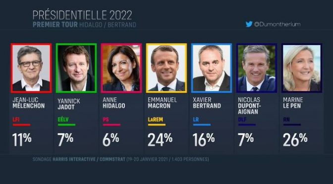 Le Pen in testa alle Presidenziali francesi: sorpassato Macron