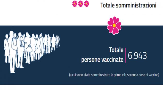 Flop governo: vaccinati solo 6.881 italiani in un mese