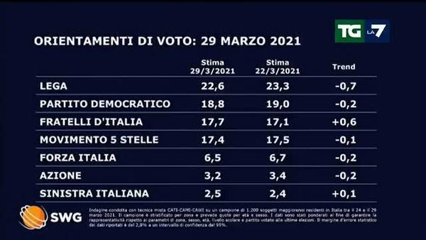 Effetto Draghi: crollano Lega, PD e M5s. Vola FdI