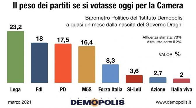 Lega e FdI primo e secondo partito italiano: è la prima volta