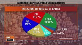 Lega e FdI al 42 per cento ma governa la sinistra