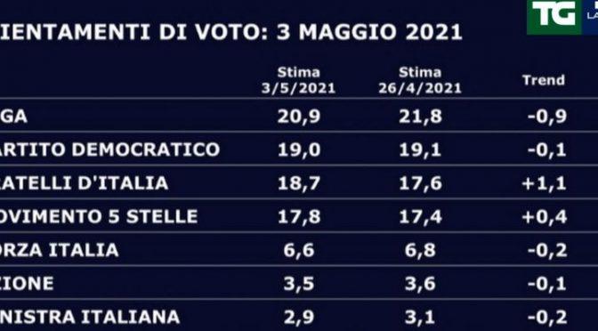 Effetto sbarchi: elettori Lega passano a FdI – VIDEO