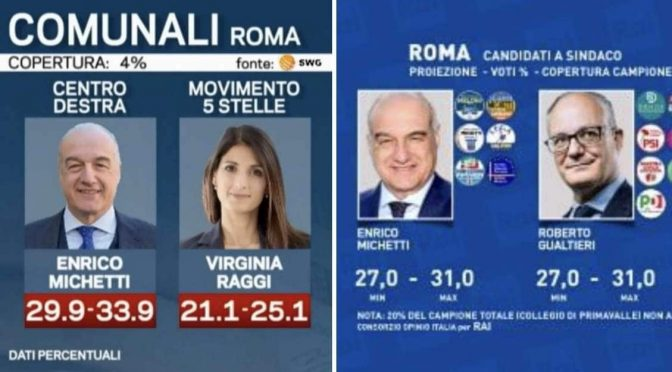 CLAMOROSO A ROMA: PER LA7 PD FUORI DAL BALLOTTAGGIO, POI CAMBIA IDEA