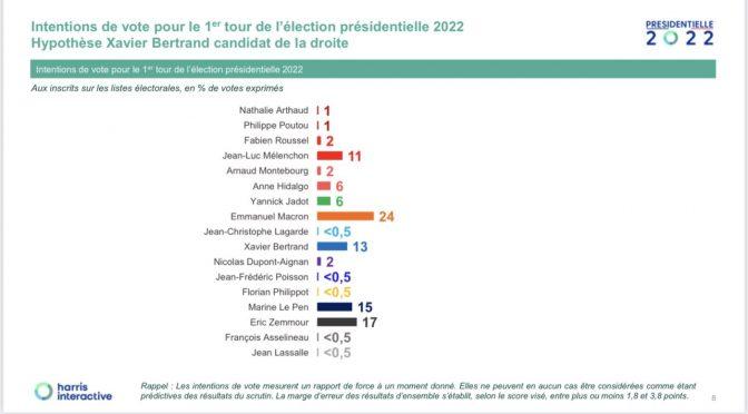 Il 'razzista' Zemmour supera Le Pen: sarebbe lui a sfidare Macron al secondo turno 🤭